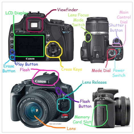 Ilustrasi bagian kamera DSLR Canon
